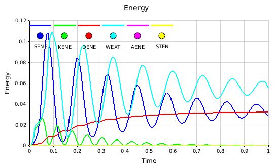 Energy plot chart