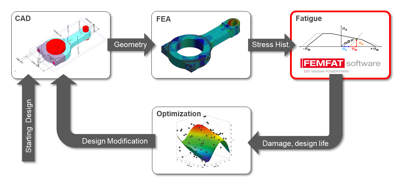FEMFAT integration into ANSYS simulation workflow